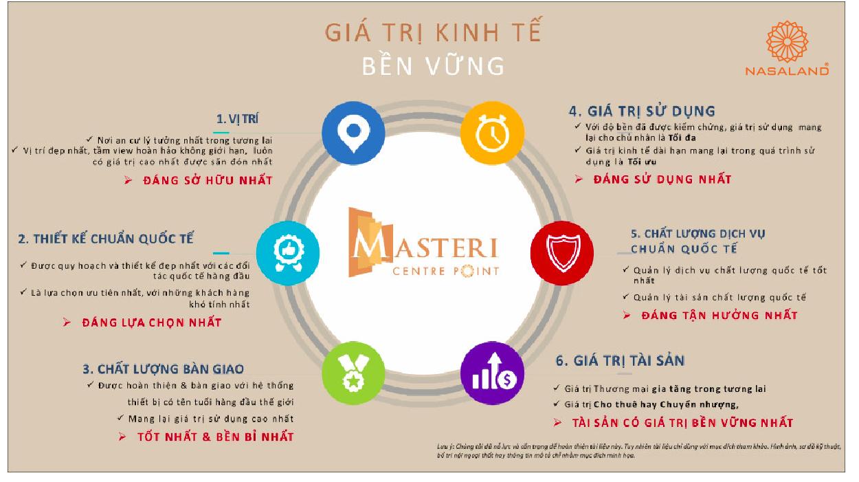 Giá trị kinh tế Masteri Centre Point