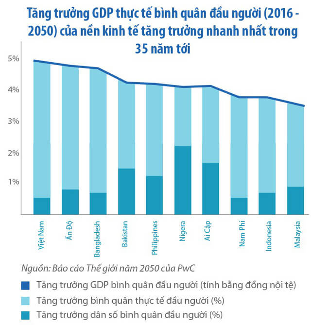 bieudo143 1510036089403 - Tổng giám đốc PwC Việt Nam: Năm 2050 Việt Nam có thể nằm trong 20 nền kinh tế lớn nhất thế giới