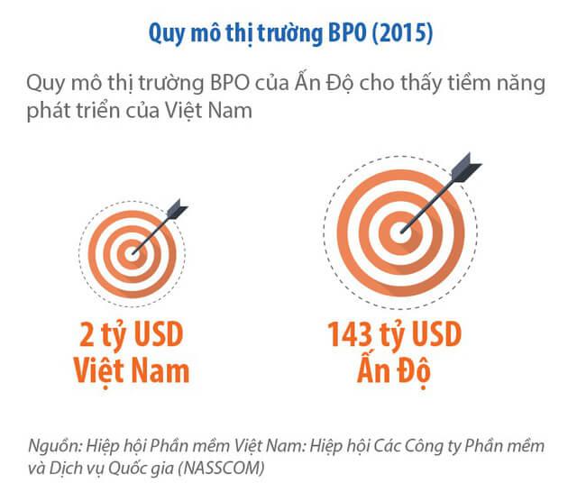 bieudo555 1510036089396 - Tổng giám đốc PwC Việt Nam: Năm 2050 Việt Nam có thể nằm trong 20 nền kinh tế lớn nhất thế giới