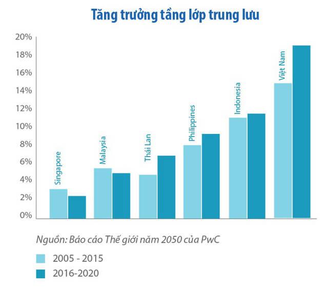 tl 1510036809322 - Tổng giám đốc PwC Việt Nam: Năm 2050 Việt Nam có thể nằm trong 20 nền kinh tế lớn nhất thế giới