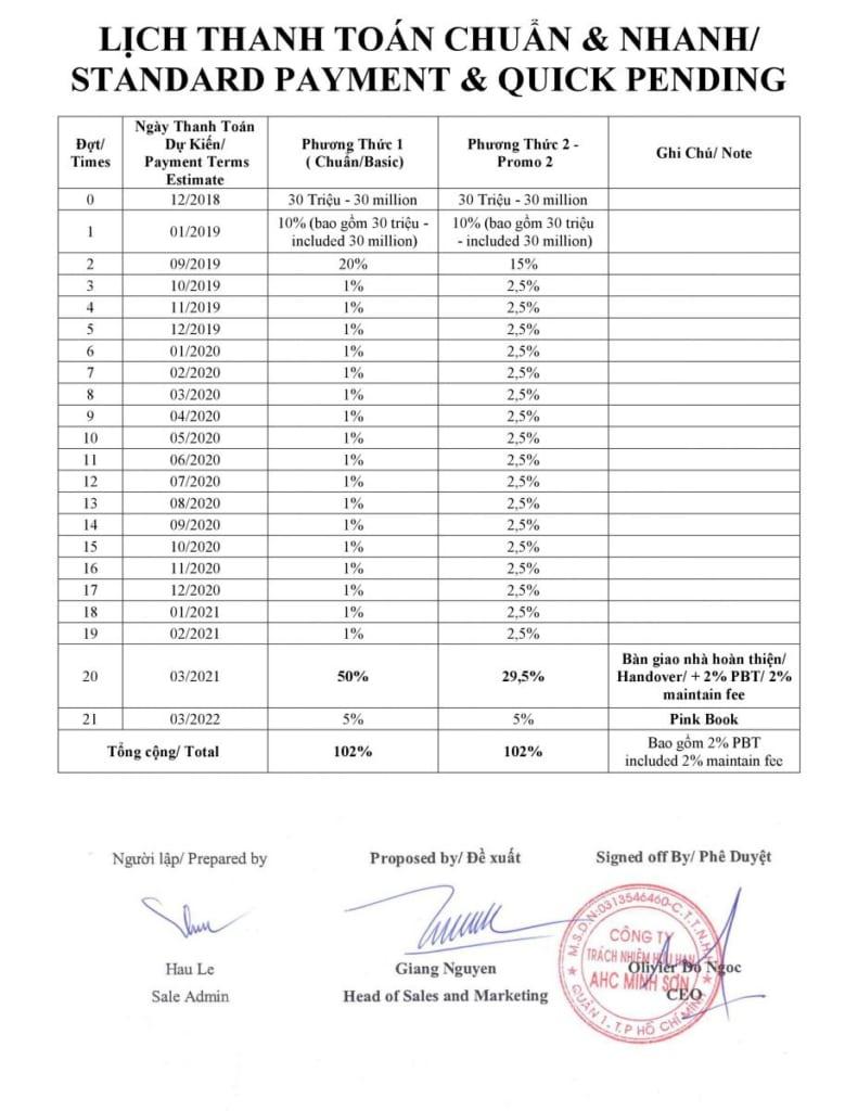 phương thức thanh toán hausbeo quận 9