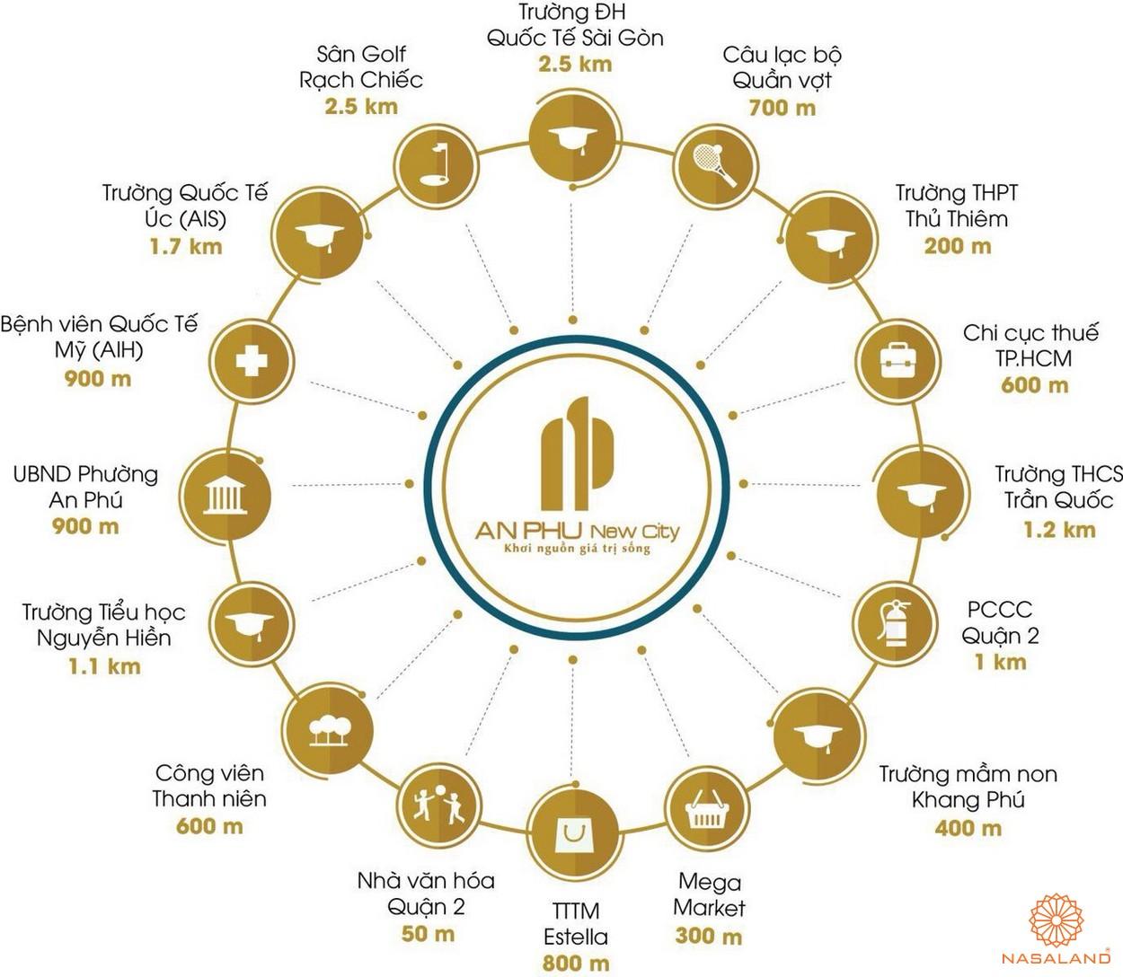 Tiện ích quanh dự án An Phú New City