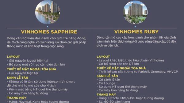 So sánh tổng quan giữa Vinhomes Sapphire và Vinhomes Ruby
