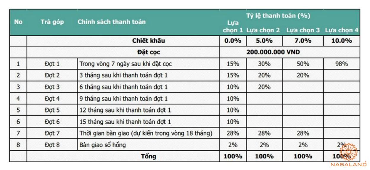 Phương thức thanh toán dự án biệt thự King Grown Village Thảo Điền Quận 2 Chủ đầu tư Bamboo Capital