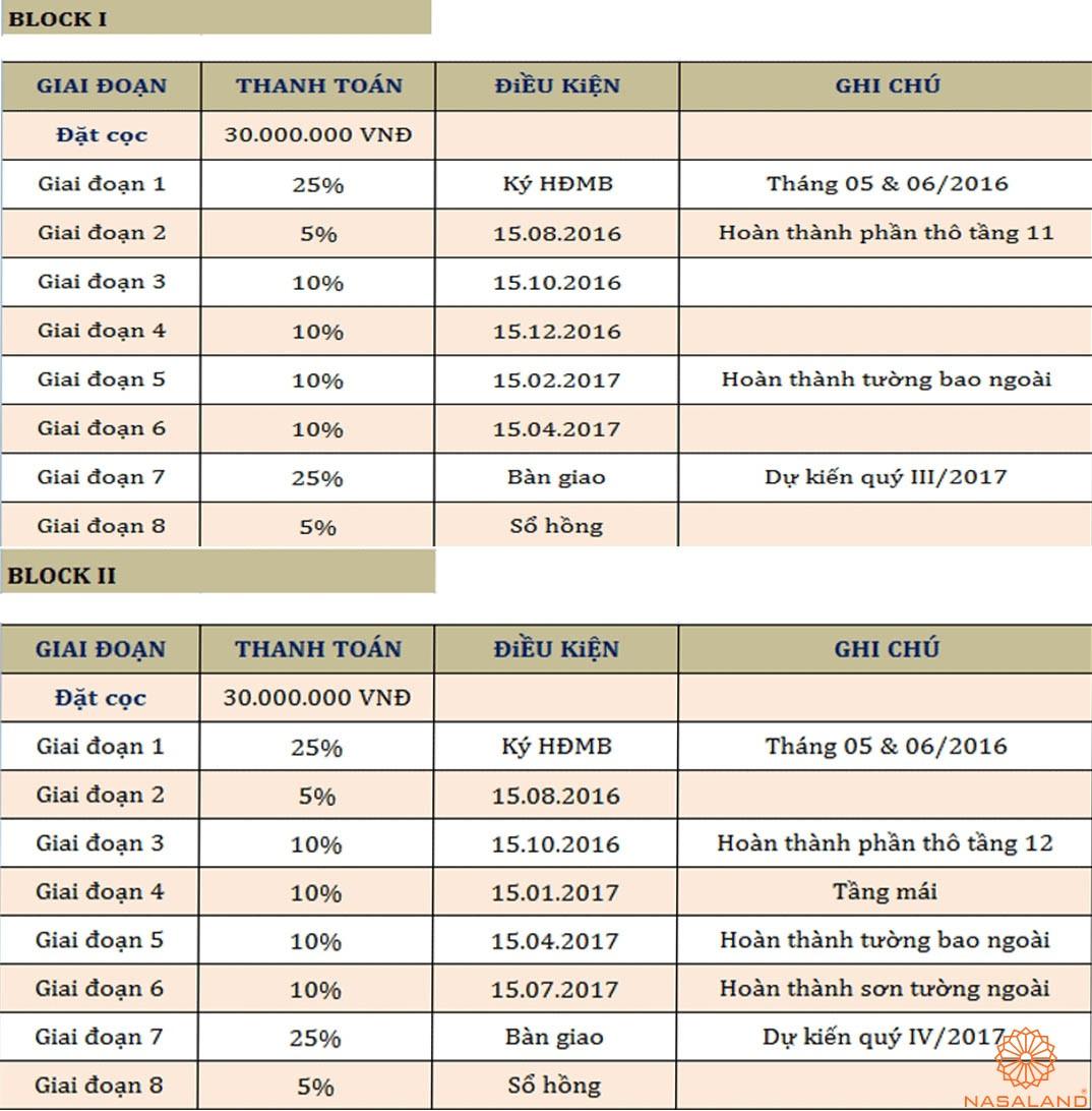 Bảng phương thức thanh toán căn hộ Sky 9 Quận 9