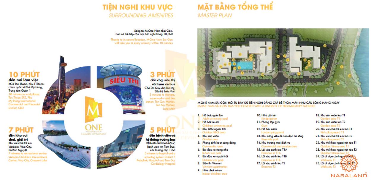 Mặt bằng tiện ích dự án M-One Nam Sài Gòn
