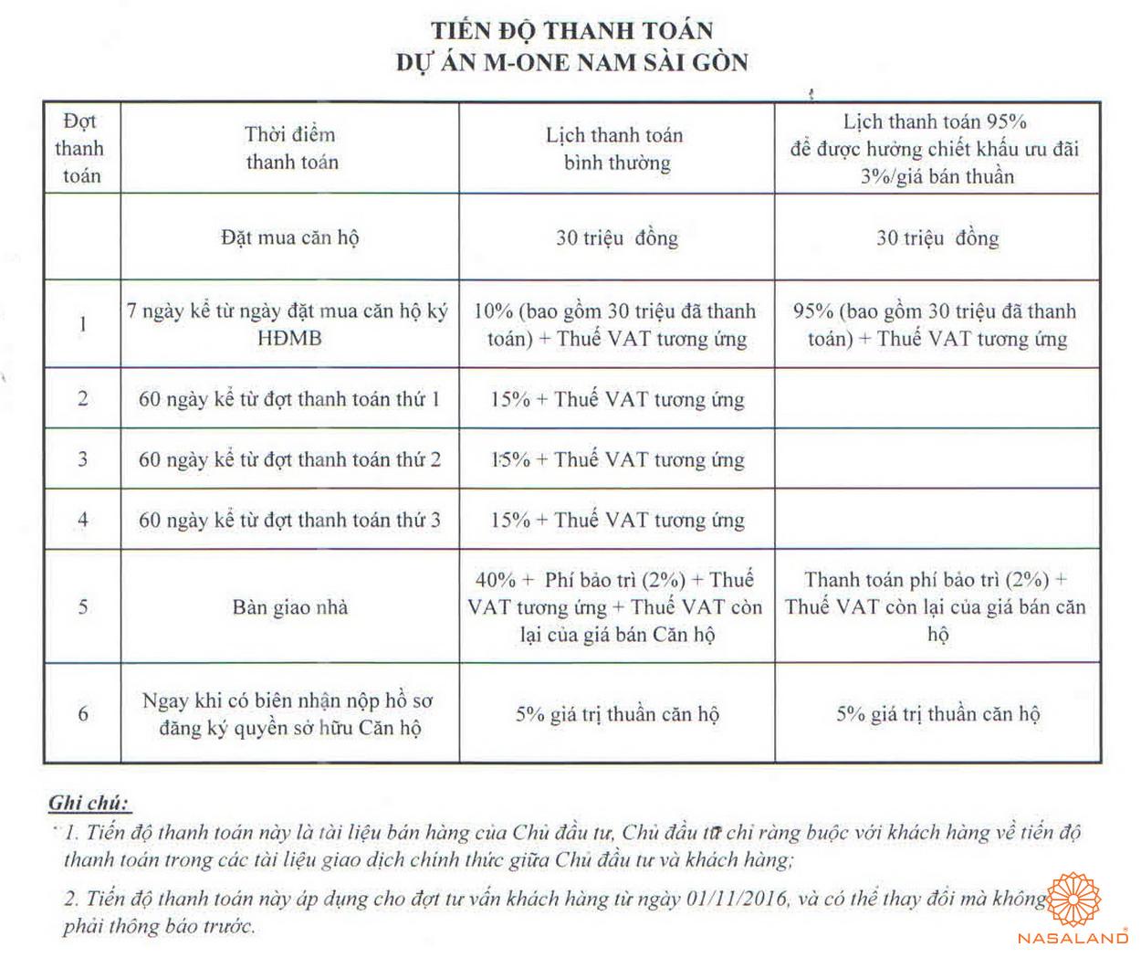 Thanh toán dự án M-One Nam Sài Gòn