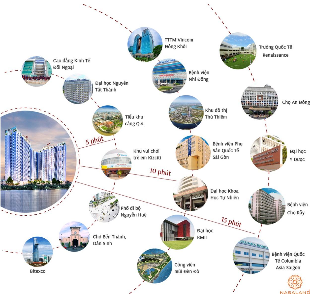 Tiện ích của dự án căn hộ Charmington Iris 2020