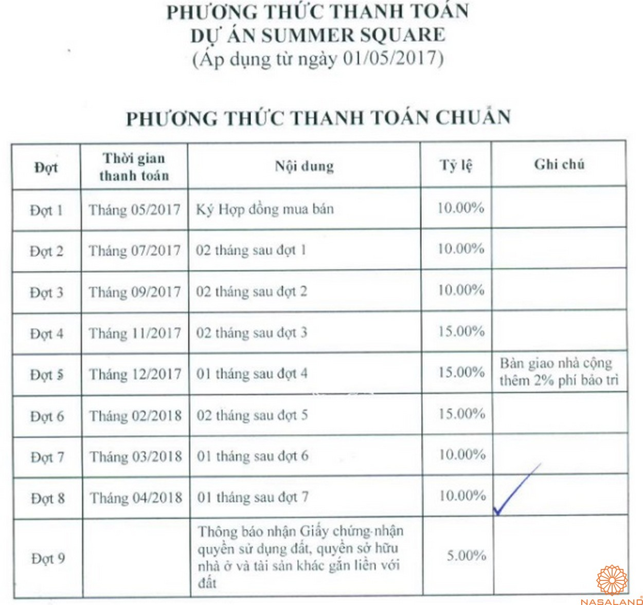 Phương thức thanh toán chuẩn Summer Square quận 6