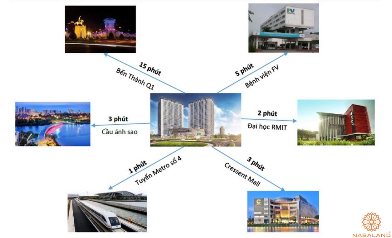 Tiềm năng liên kết vùng căn hộ Lavida Plus quận 7