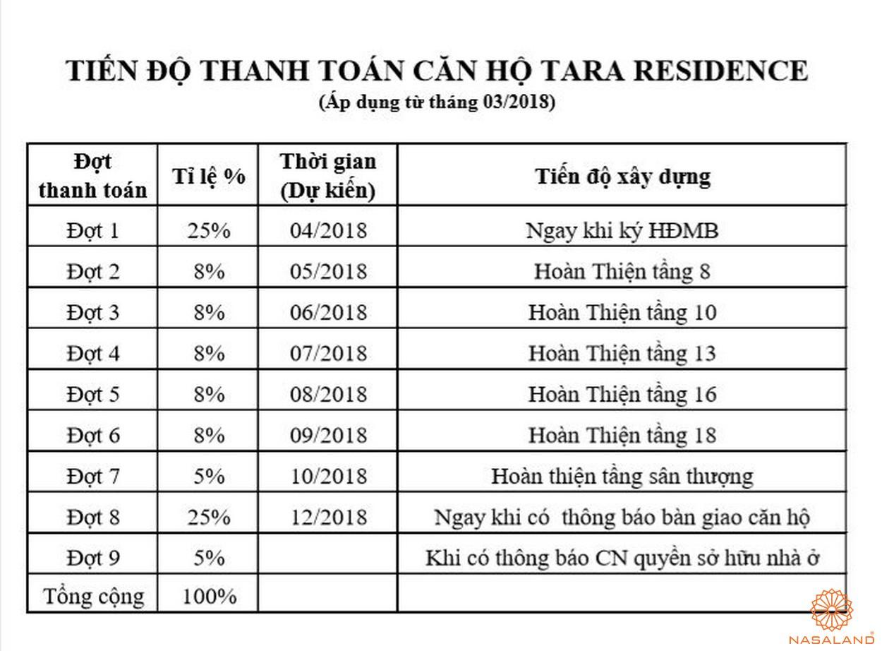 Tiến độ thanh toán căn hộ Tara Residence