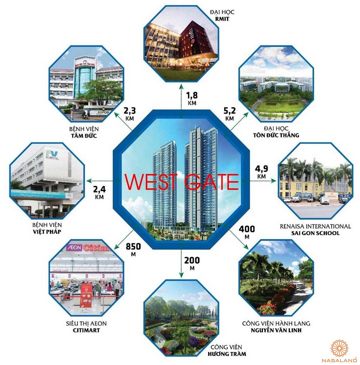 Liên kết vùng dự án West Gate Bình Chánh