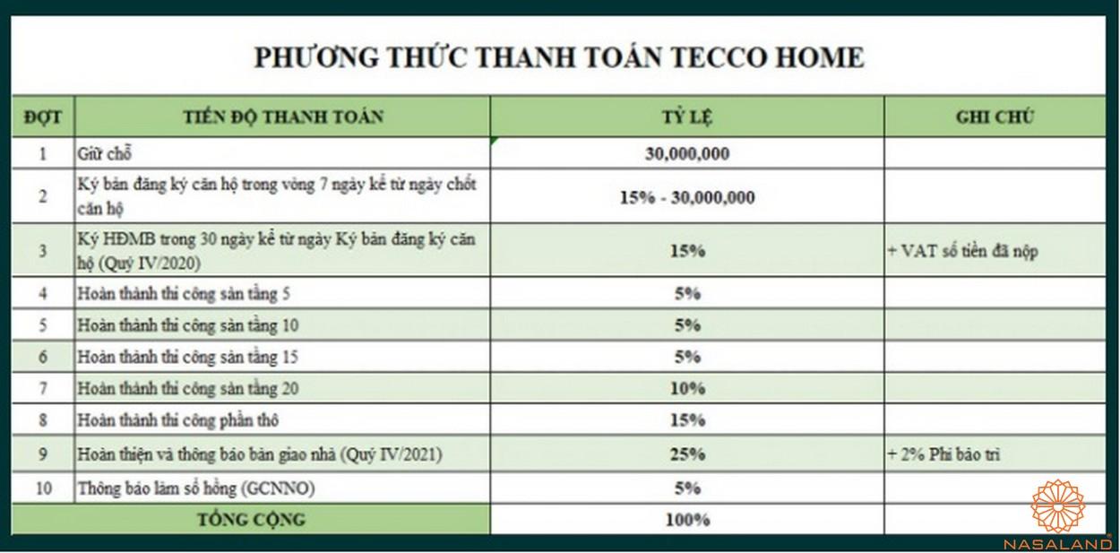 Phương thức thanh toán căn hộ Tecco Homes Bình Dương