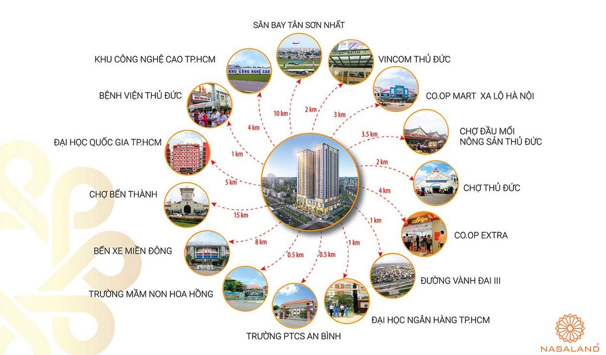 Tiện ích ngoại khu dự án căn hộ Phú Đông Sky Garden Bình Dương