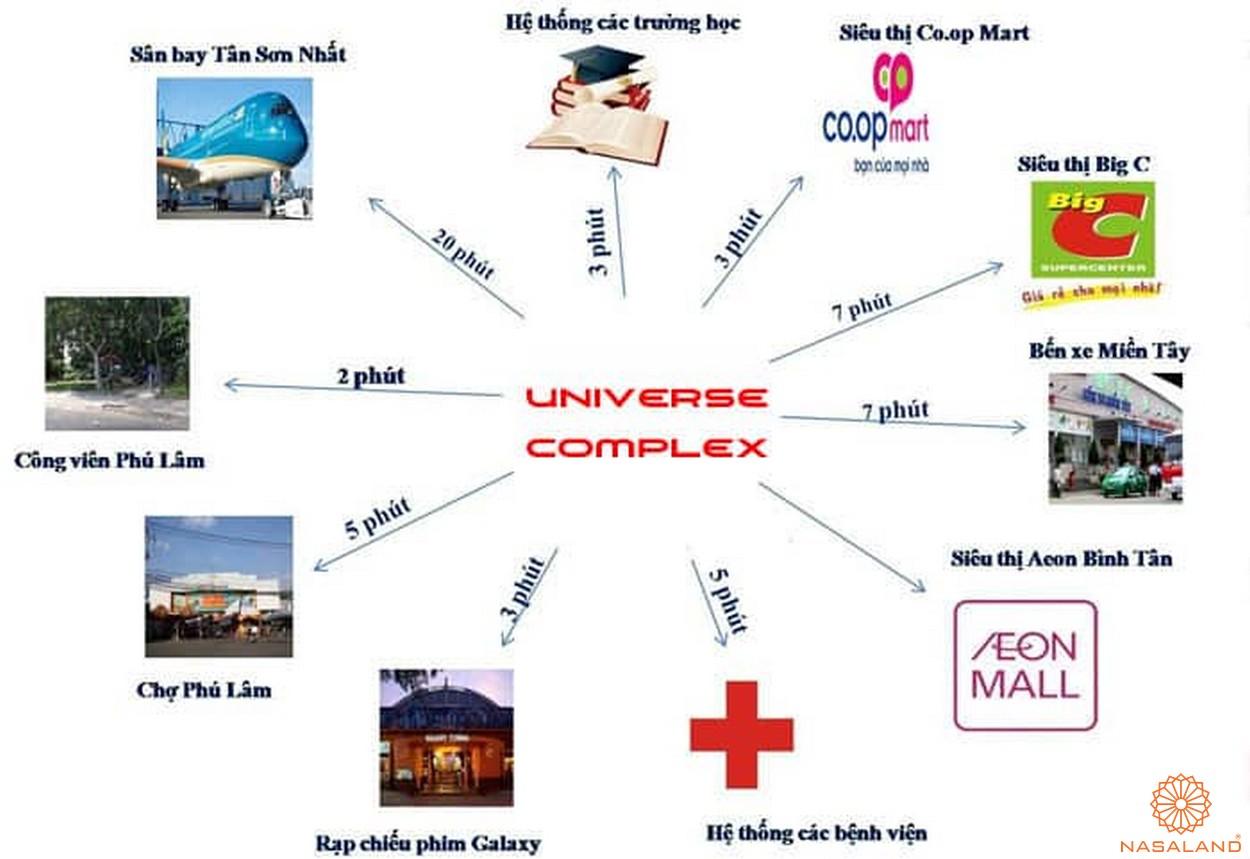 Vị trí dự án căn hộ Universe Complex Bình Tân - Liên kết vùng