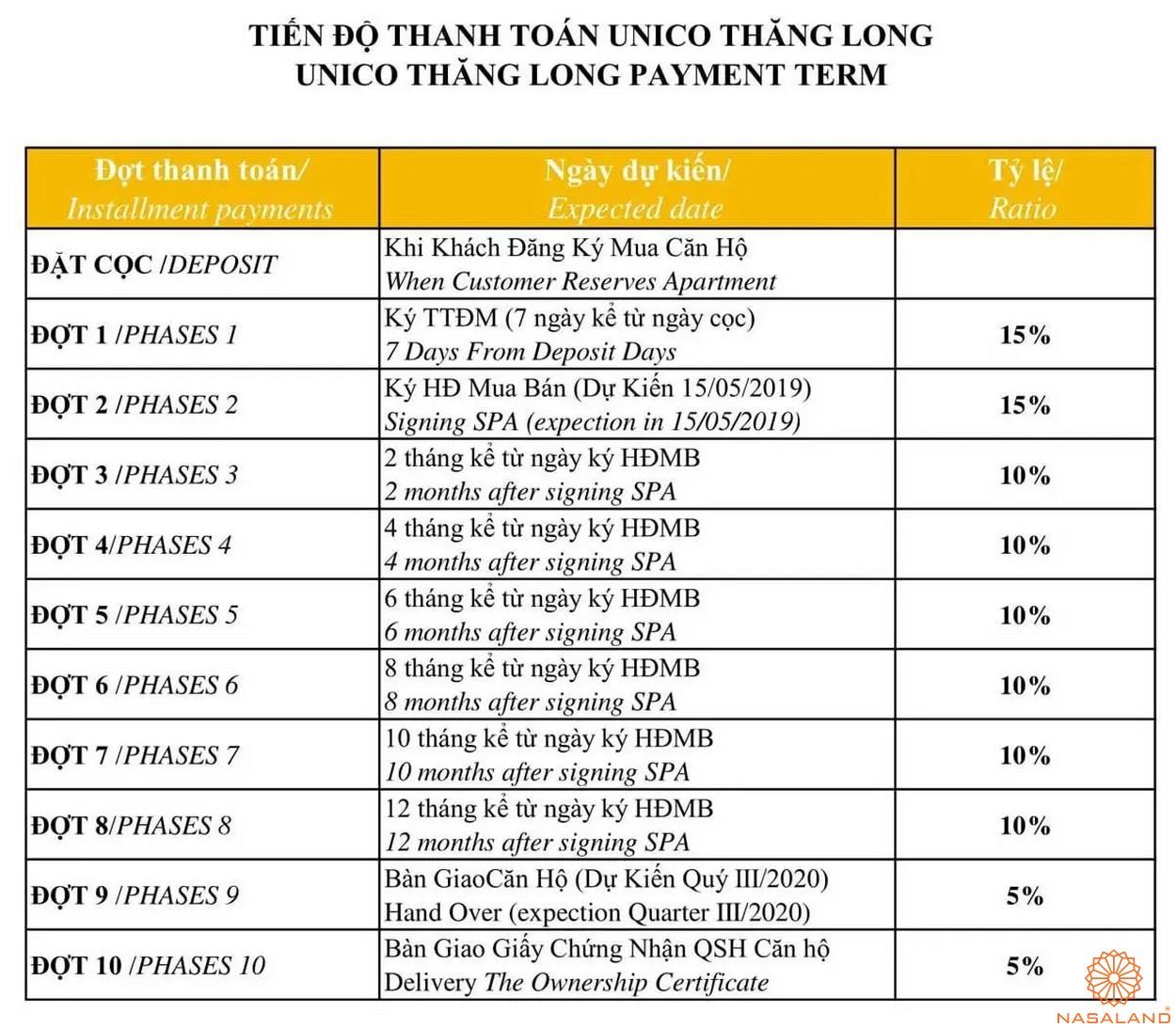 Phương thức thanh toán dự án căn hộ Unico Thăng Long